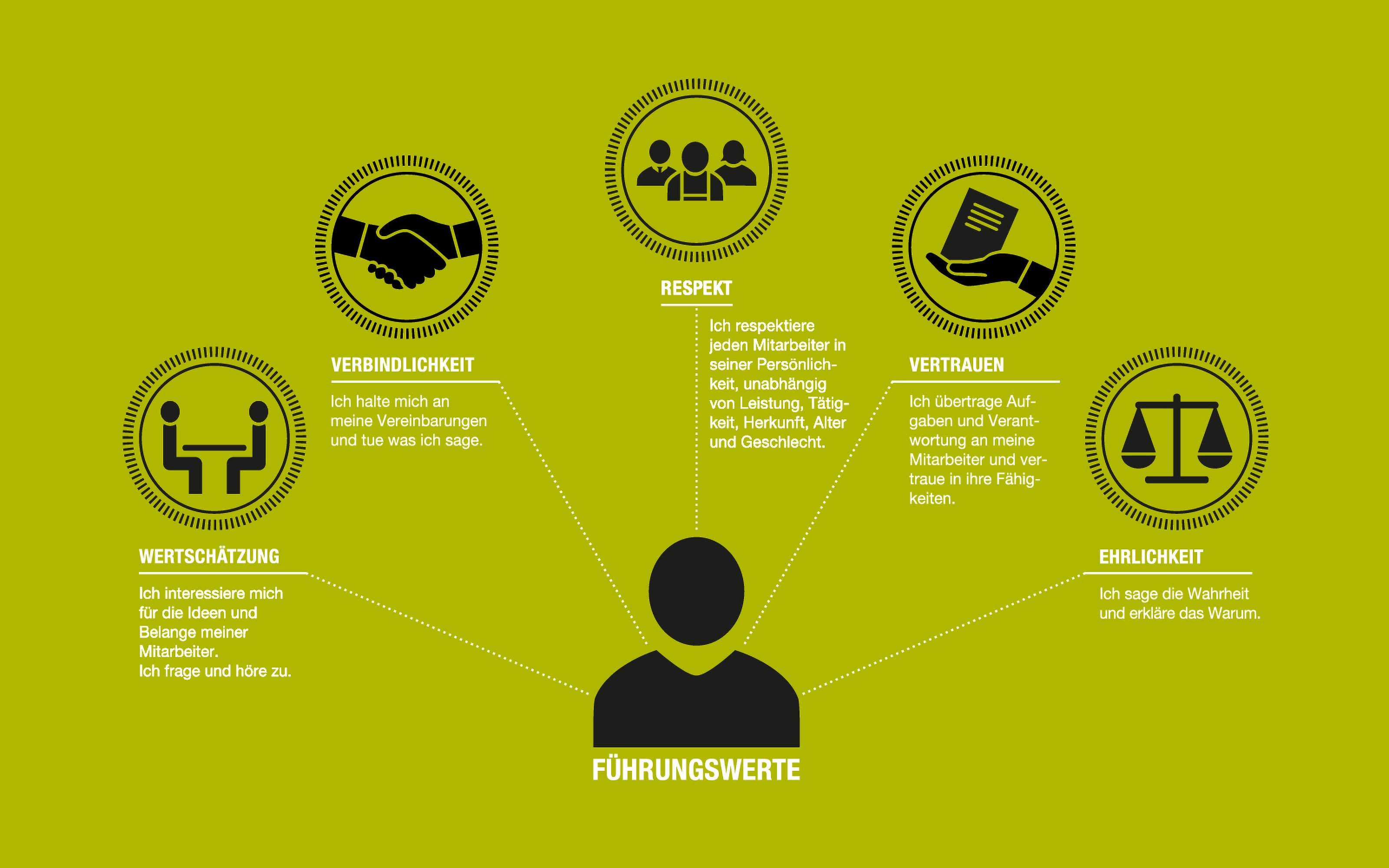 Leitbildvisualisierung Infografik