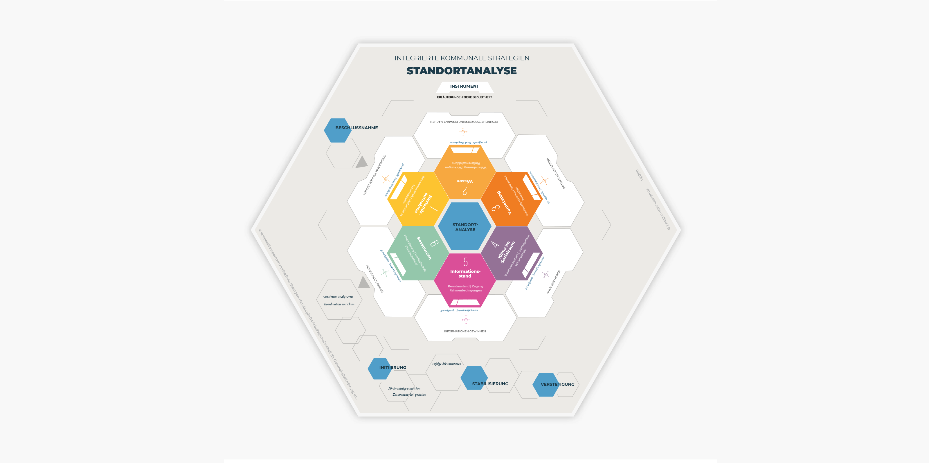 Design Konzept Standard Analyse Tool Corporate Design, Hochschule Esslingen, Tool Entwicklung, Print Design, Fragekarten