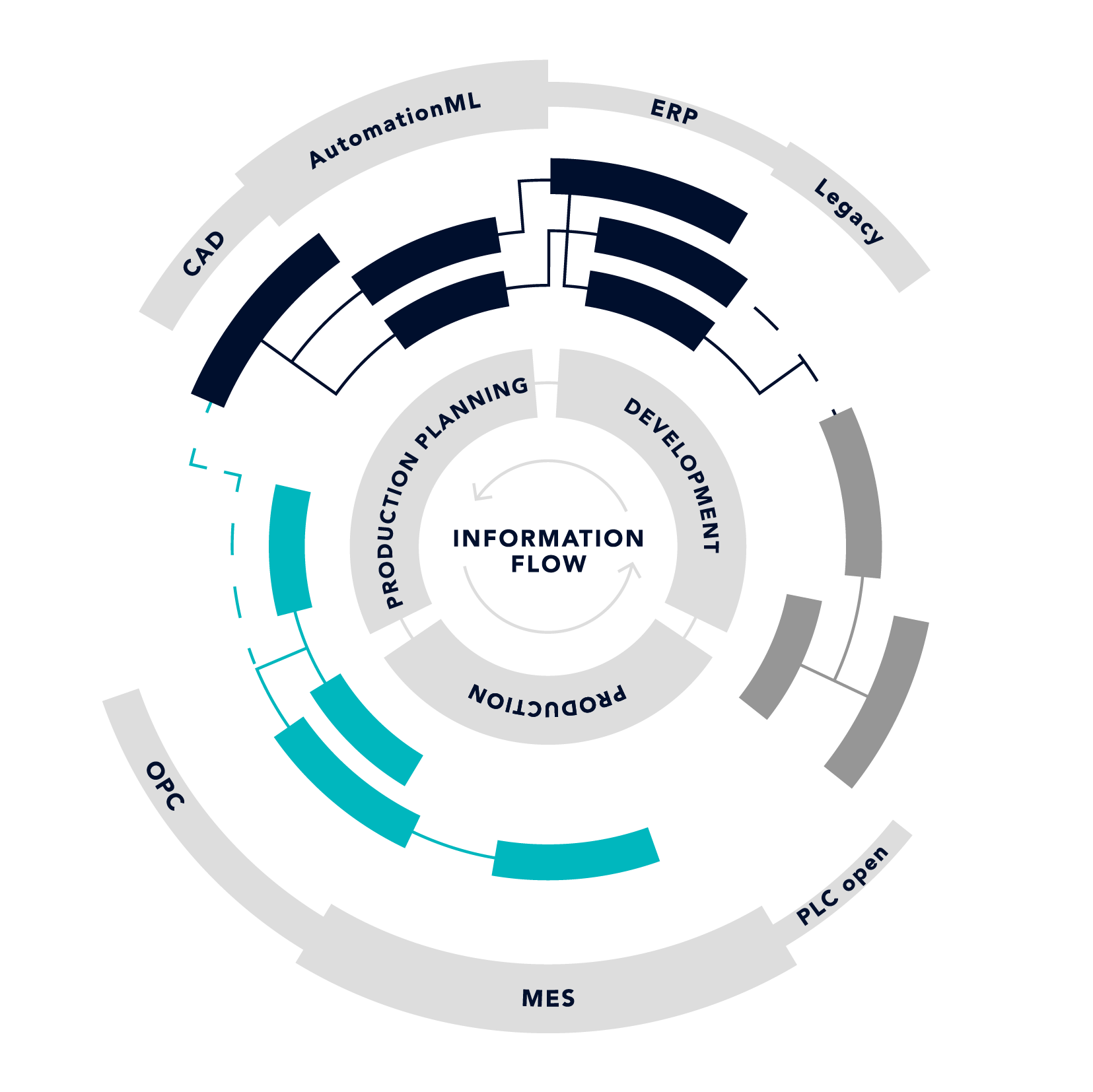 Design Infografik prostep ivip
