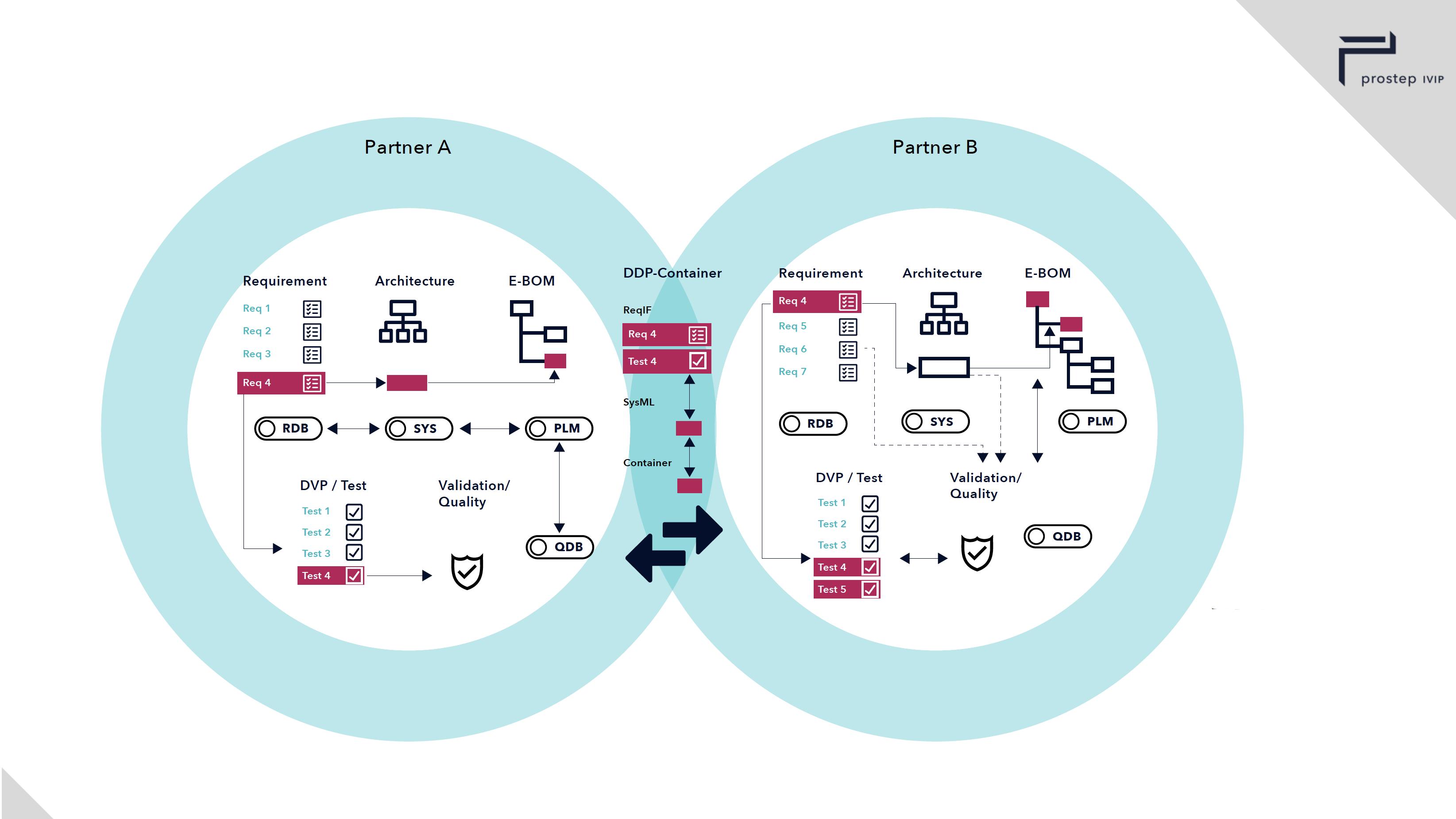 Infografik Design prostep ivip